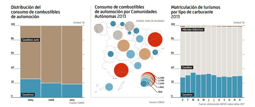 distribucion_consumo_combustibles