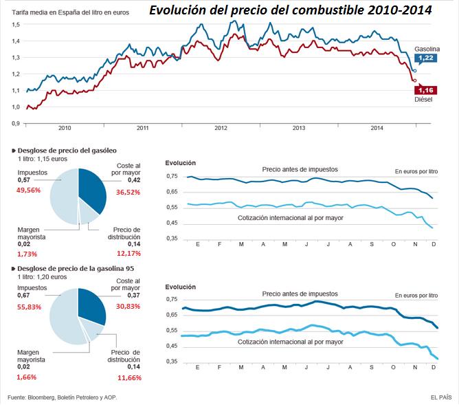 evolucion_precio_combustible