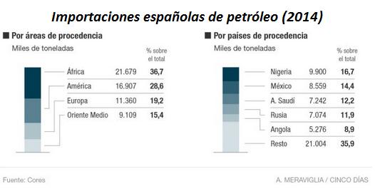 importaciones_espanyolas_petroleo