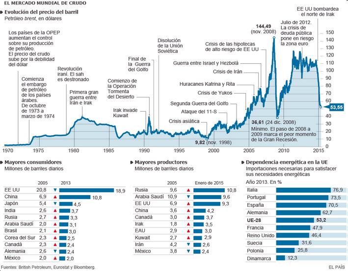 mercado_mundial_crudo