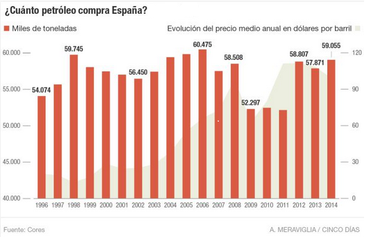 petroleo_españa